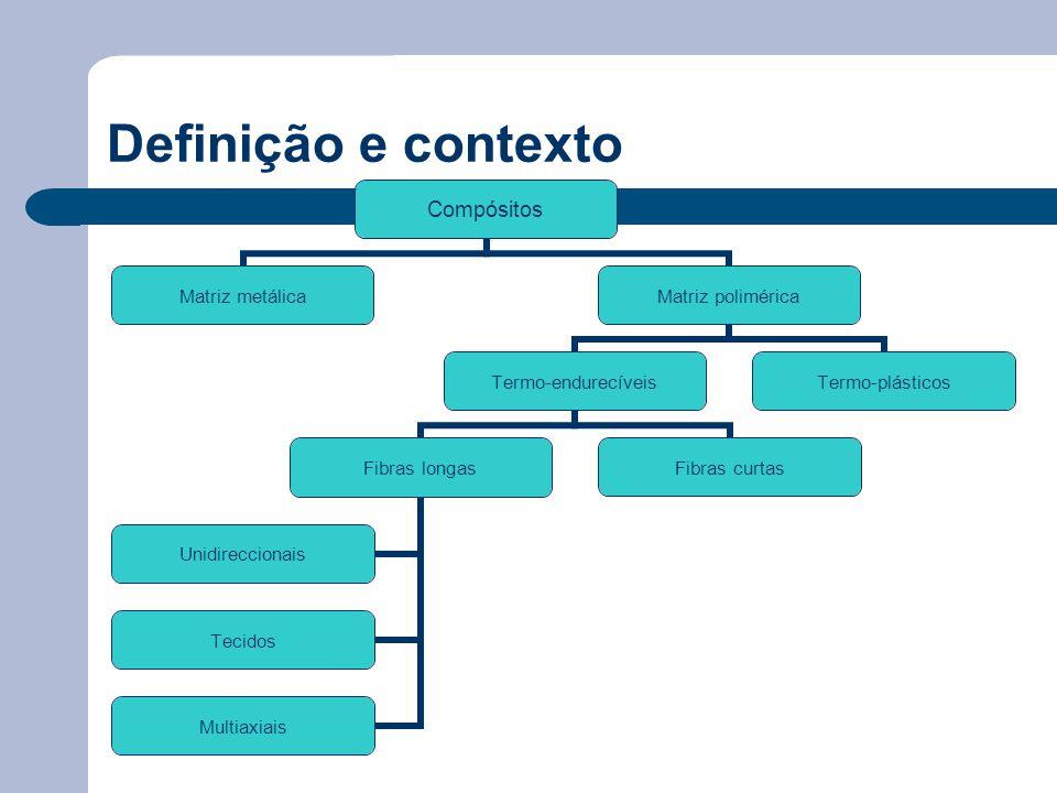 Definição e contexto