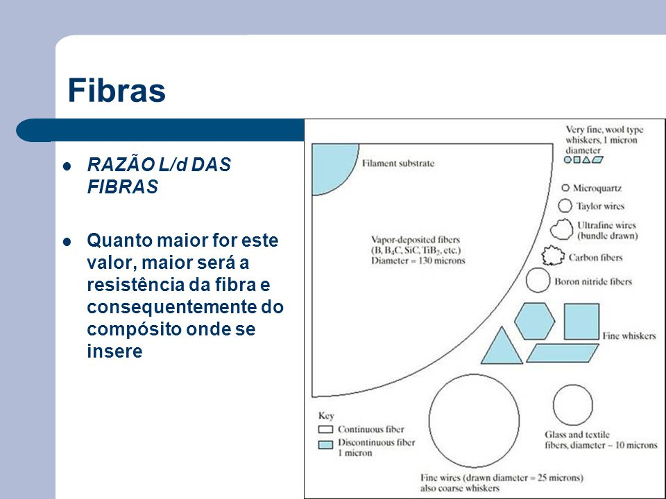 Fibras RAZÃO L/d DAS FIBRAS