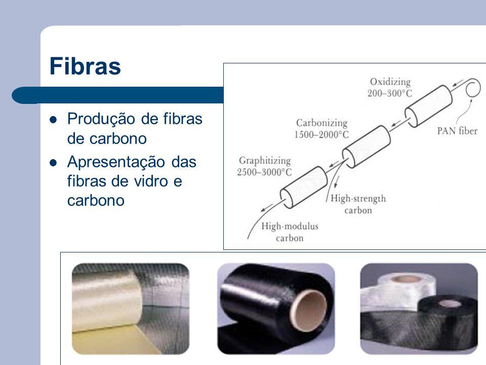 Fibras Produção de fibras de carbono