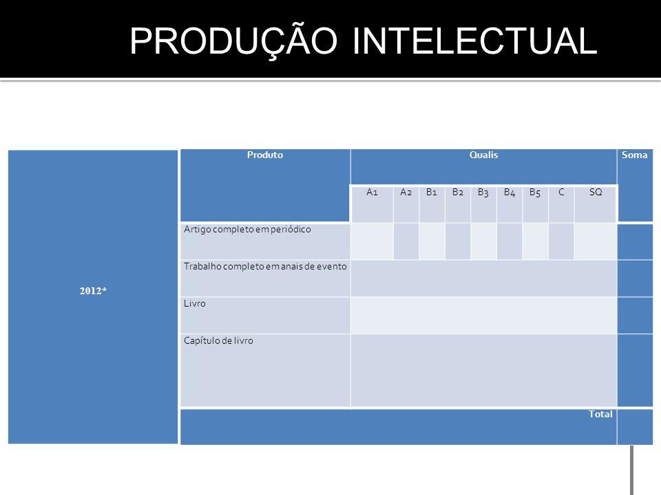 Produção intelectual 2012* Produto Qualis Soma A1 A2 B1 B2 B3 B4 B5 C