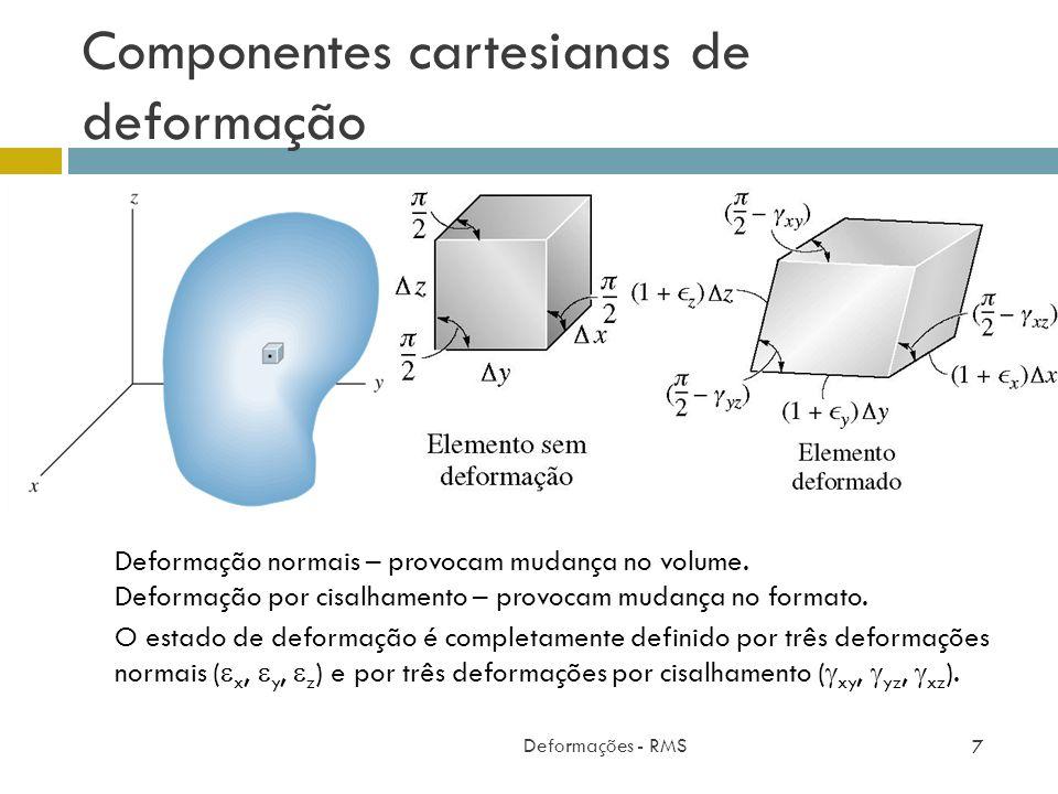 Componentes cartesianas de deformação