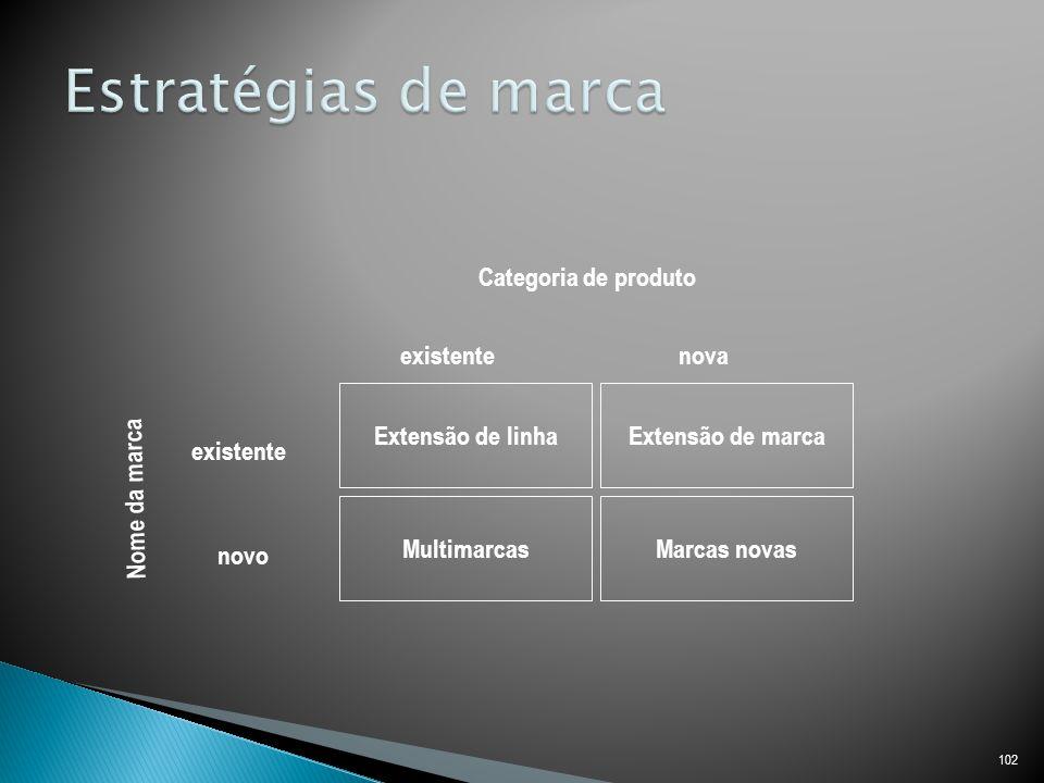 Estratégias de marca Categoria de produto existente nova