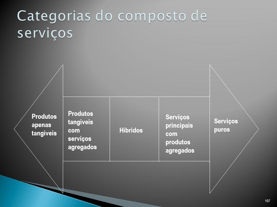 Categorias do composto de serviços