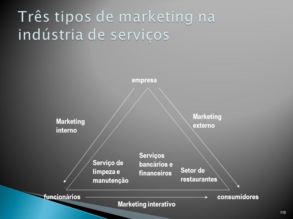 Três tipos de marketing na indústria de serviços