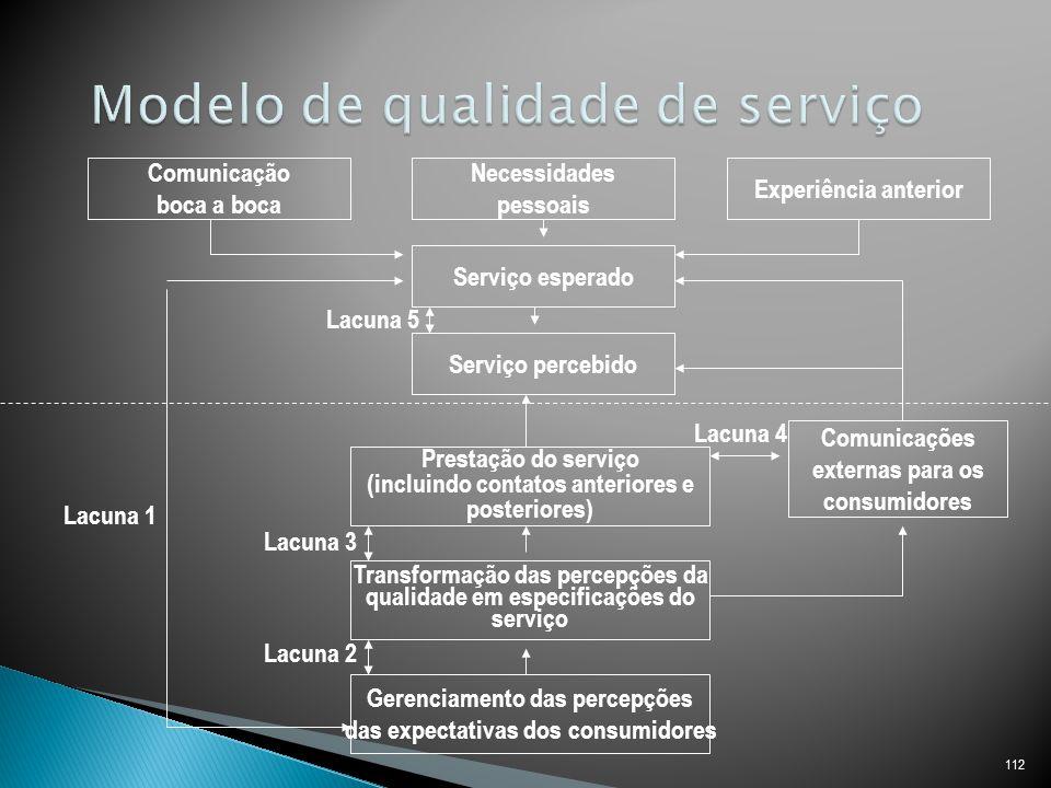 Modelo de qualidade de serviço