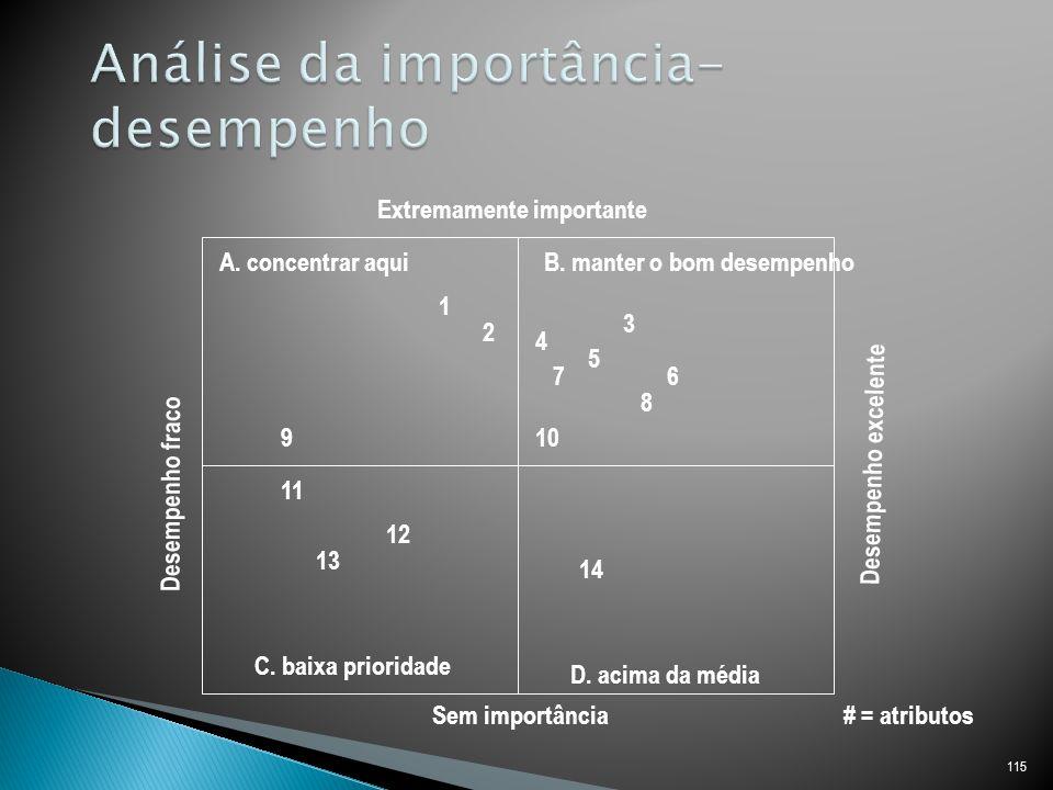 Análise da importância-desempenho