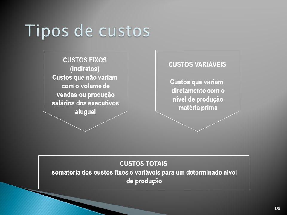Tipos de custos CUSTOS FIXOS CUSTOS VARIÁVEIS (indiretos)