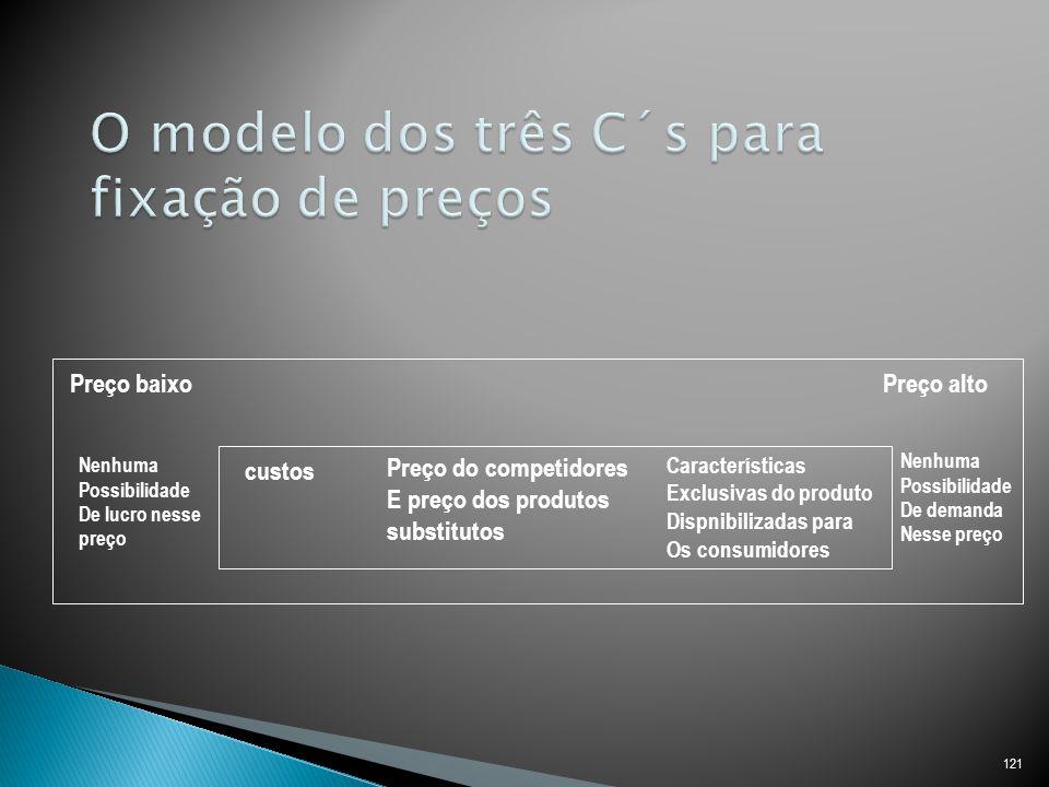 O modelo dos três C´s para fixação de preços