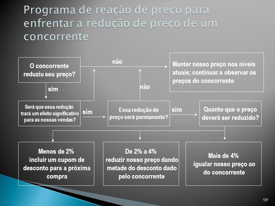 Programa de reação de preço para enfrentar a redução de preço de um concorrente