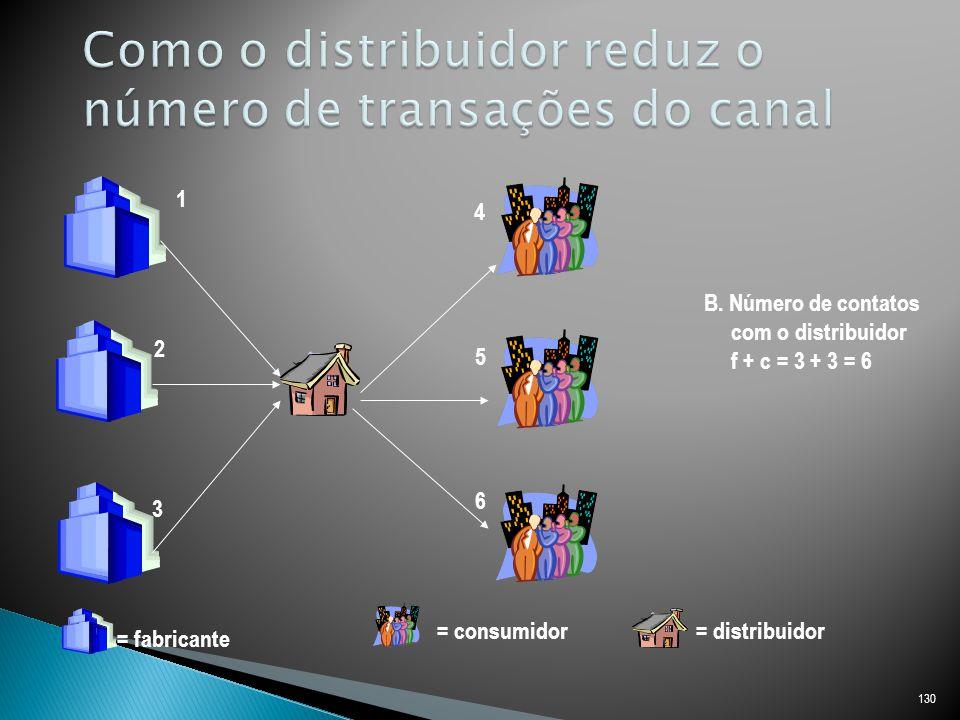 Como o distribuidor reduz o número de transações do canal