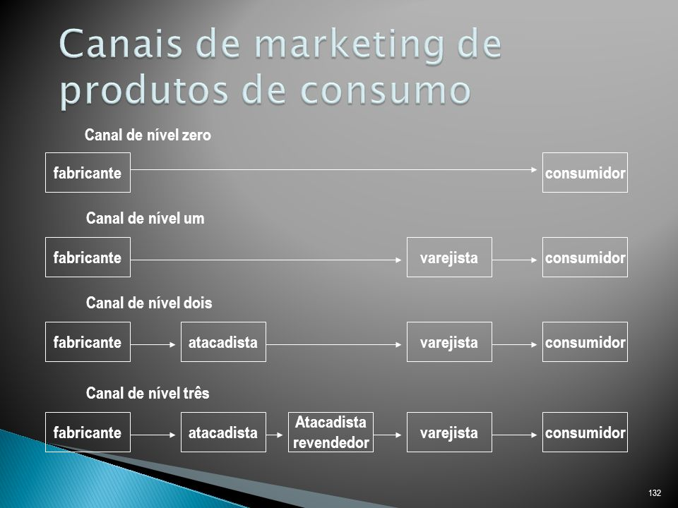 Canais de marketing de produtos de consumo