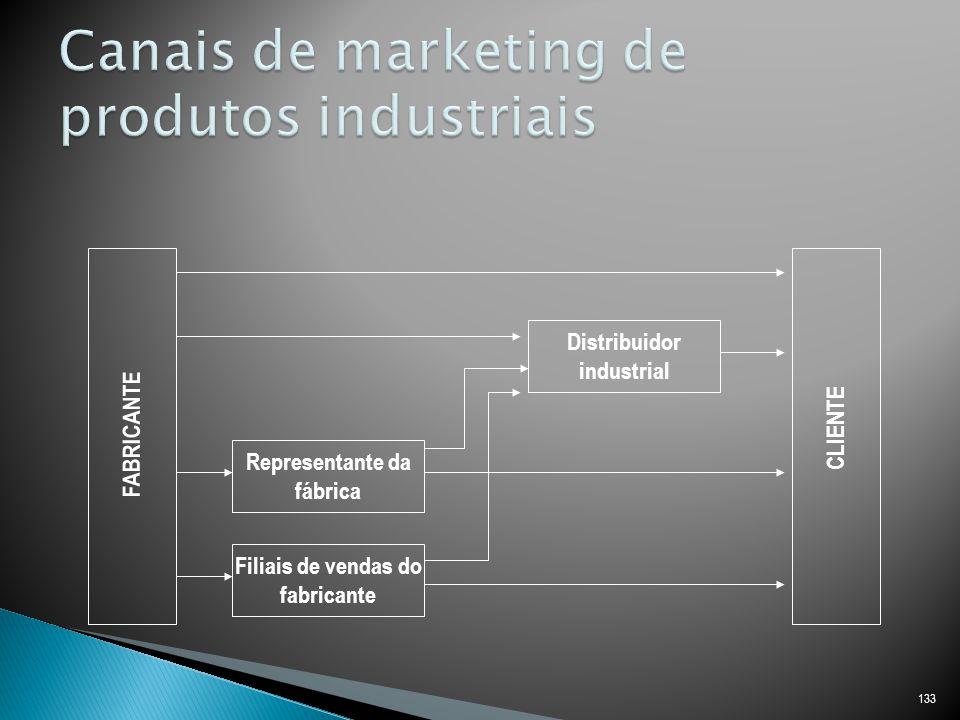 Canais de marketing de produtos industriais