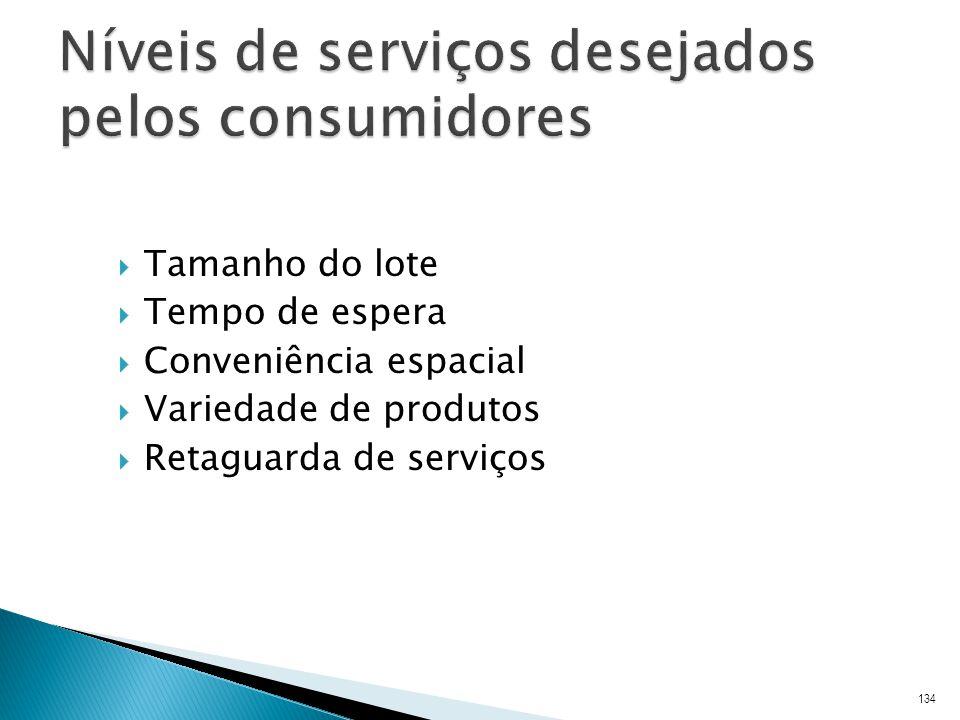 Níveis de serviços desejados pelos consumidores