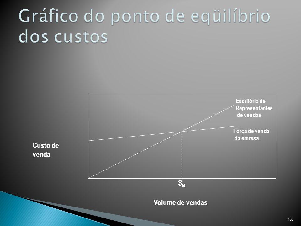 Gráfico do ponto de eqüilíbrio dos custos