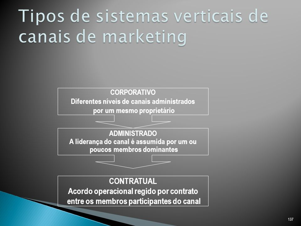 Tipos de sistemas verticais de canais de marketing