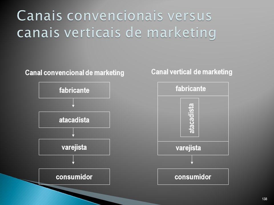 Canais convencionais versus canais verticais de marketing