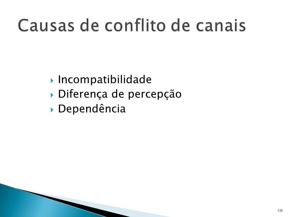Causas de conflito de canais