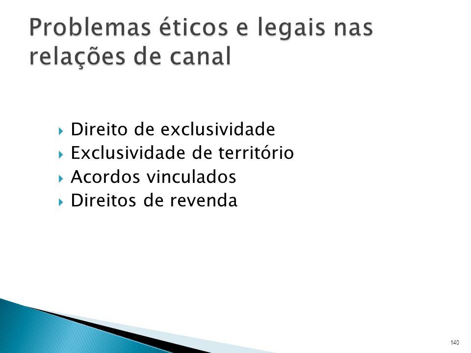 Problemas éticos e legais nas relações de canal