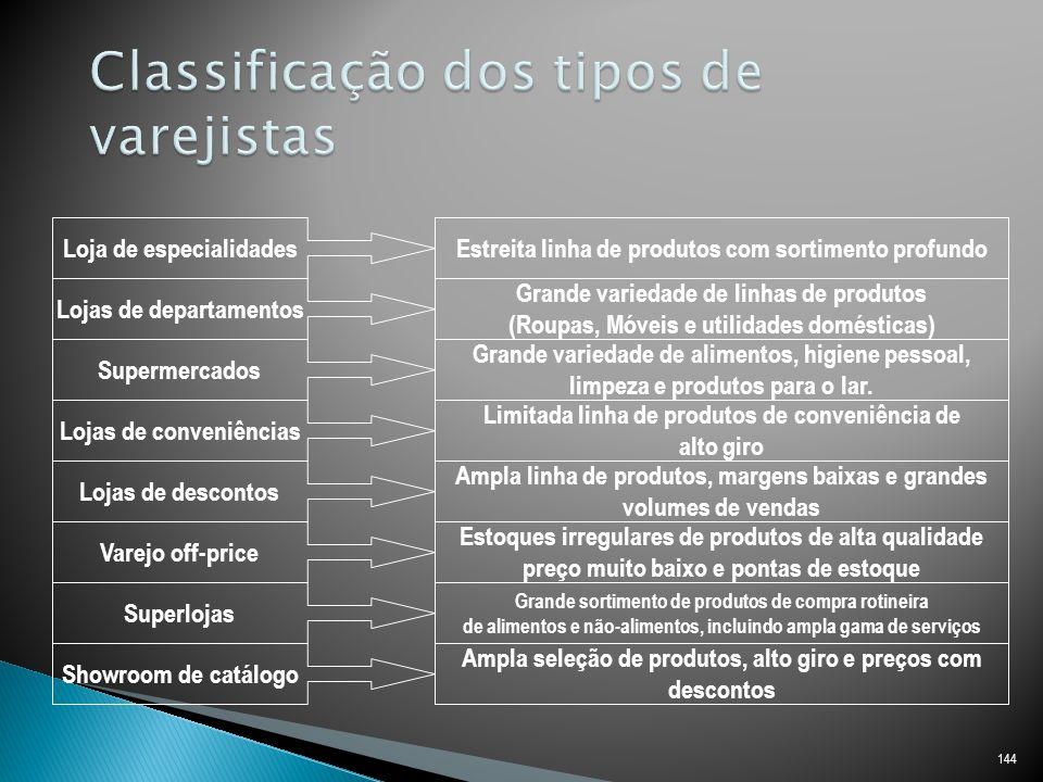 Classificação dos tipos de varejistas
