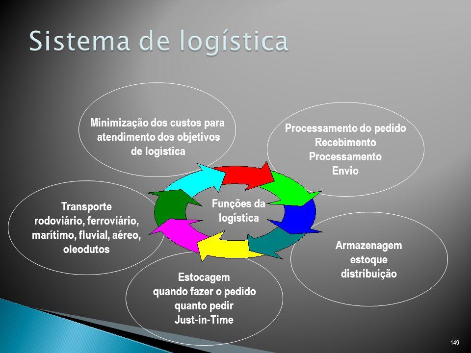 Sistema de logística Minimização dos custos para
