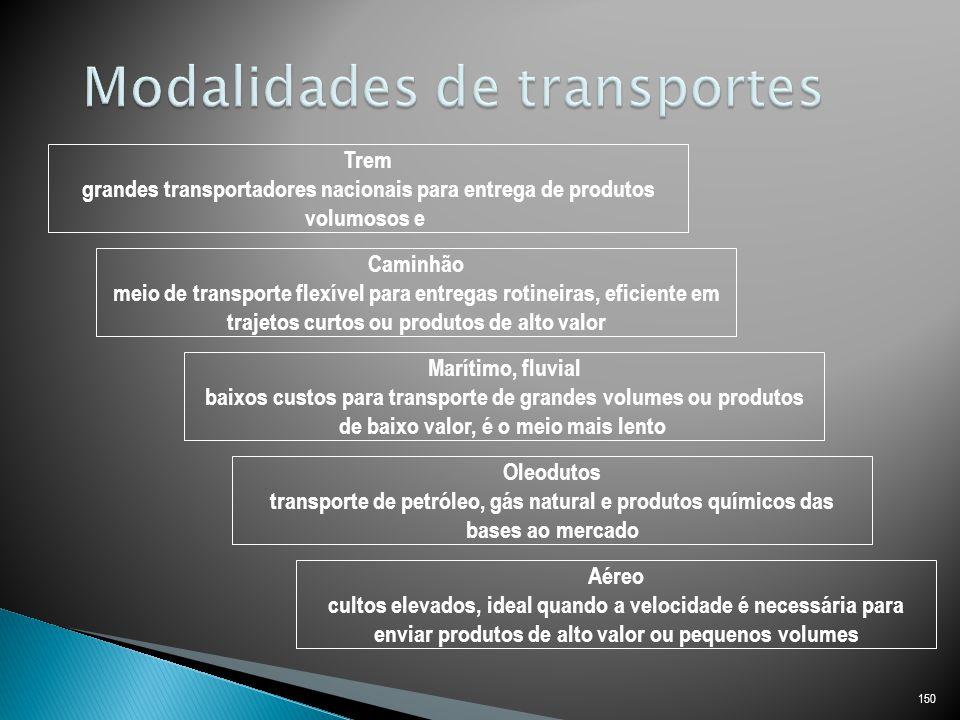 Modalidades de transportes