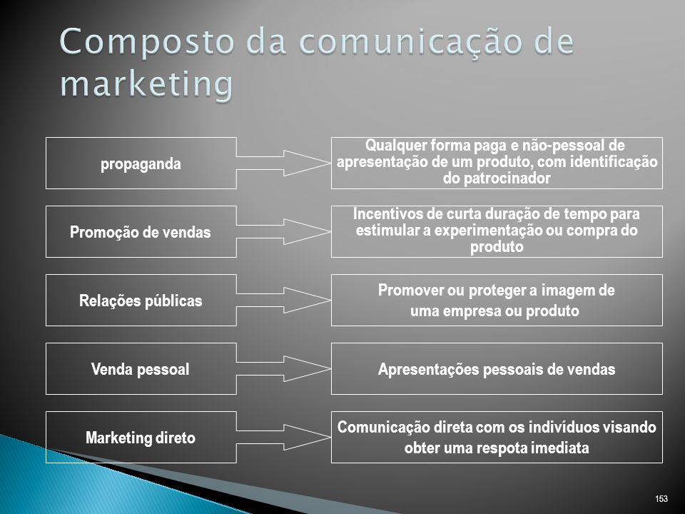 Composto da comunicação de marketing