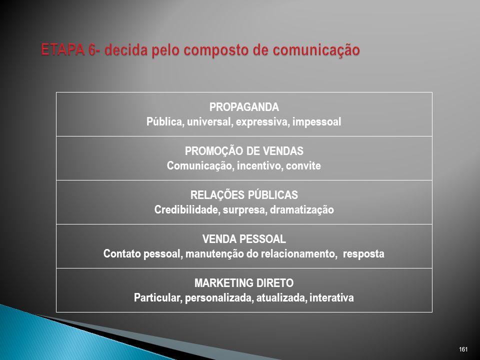 ETAPA 6- decida pelo composto de comunicação