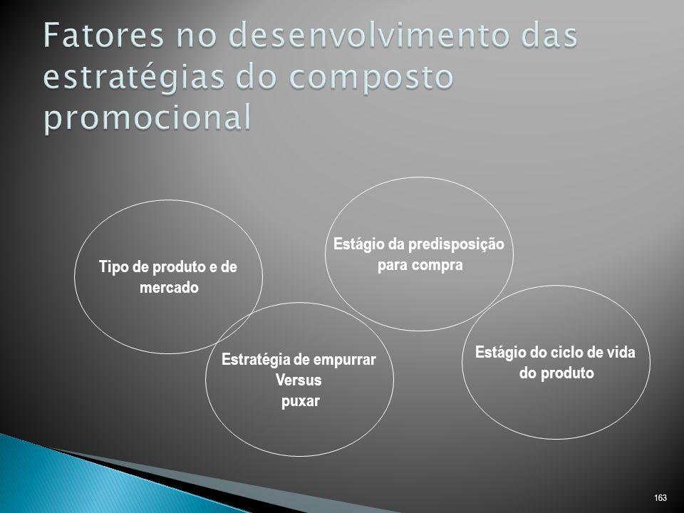 Fatores no desenvolvimento das estratégias do composto promocional