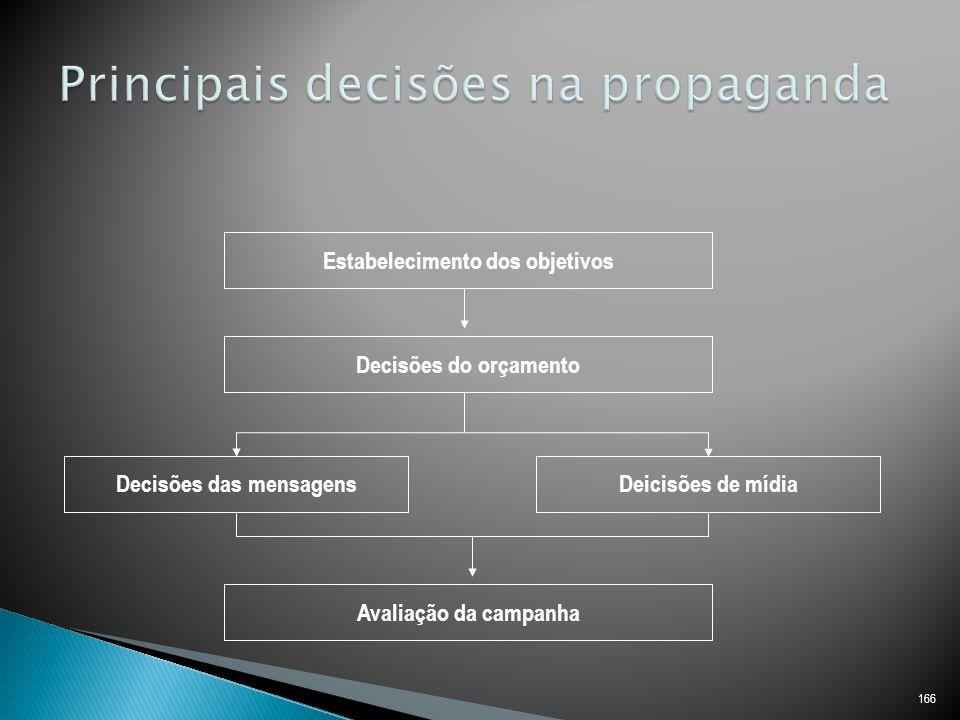Principais decisões na propaganda