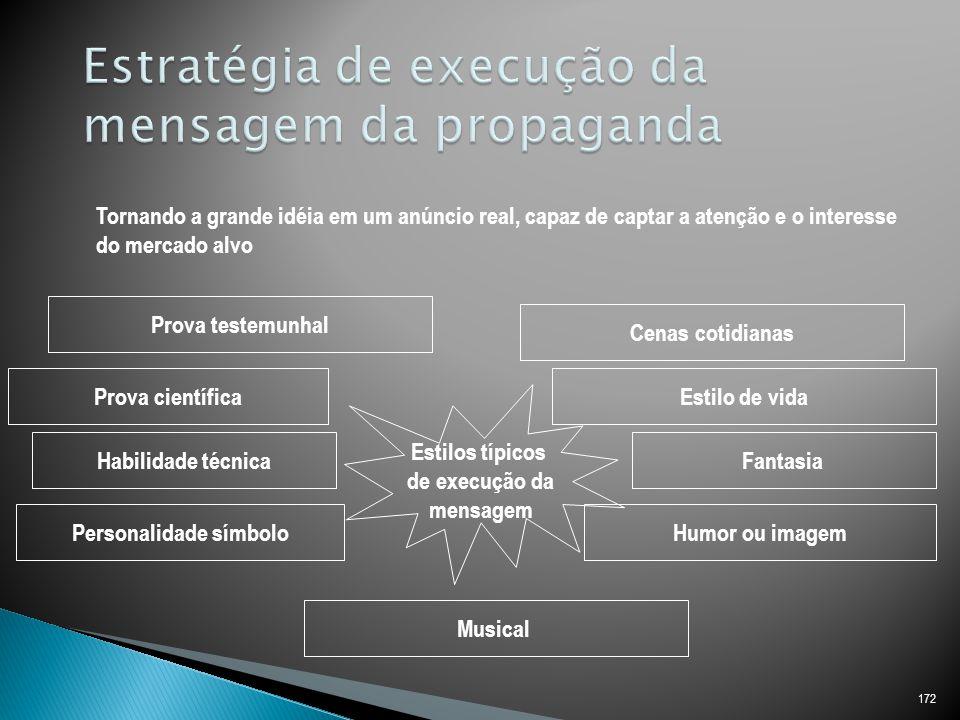 Estratégia de execução da mensagem da propaganda