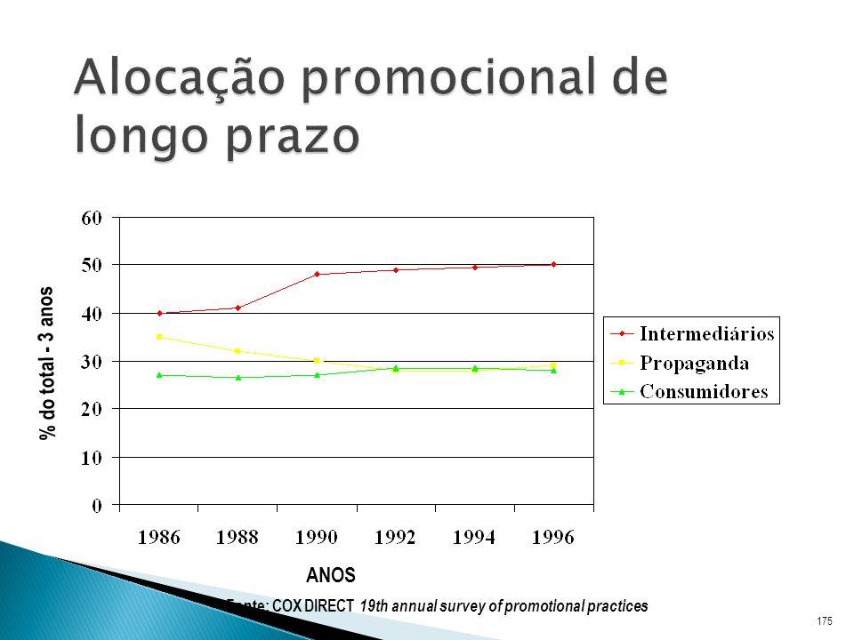 Alocação promocional de longo prazo