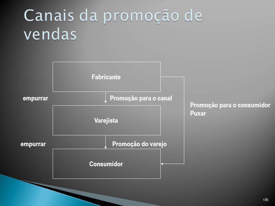 Canais da promoção de vendas