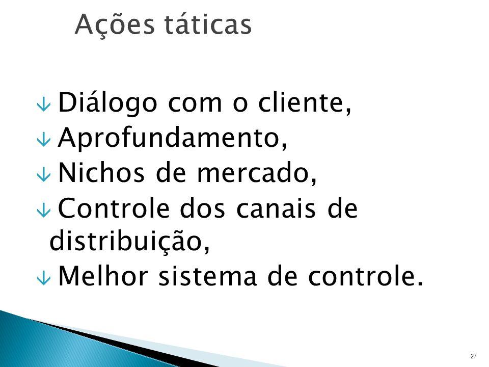Ações táticas Diálogo com o cliente, Aprofundamento,