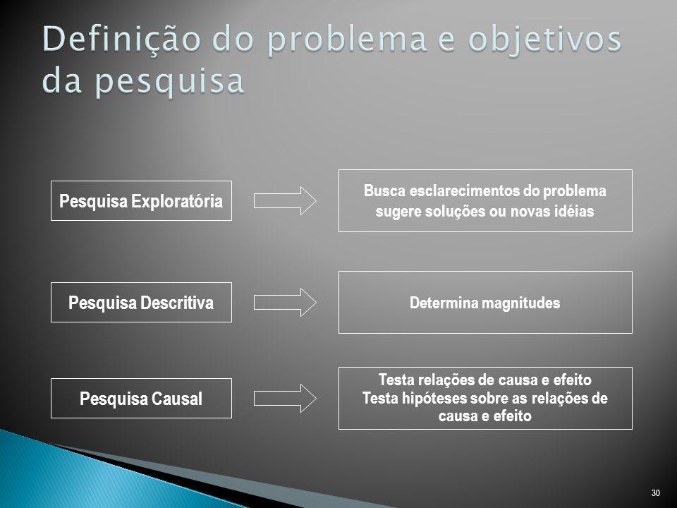 Definição do problema e objetivos da pesquisa