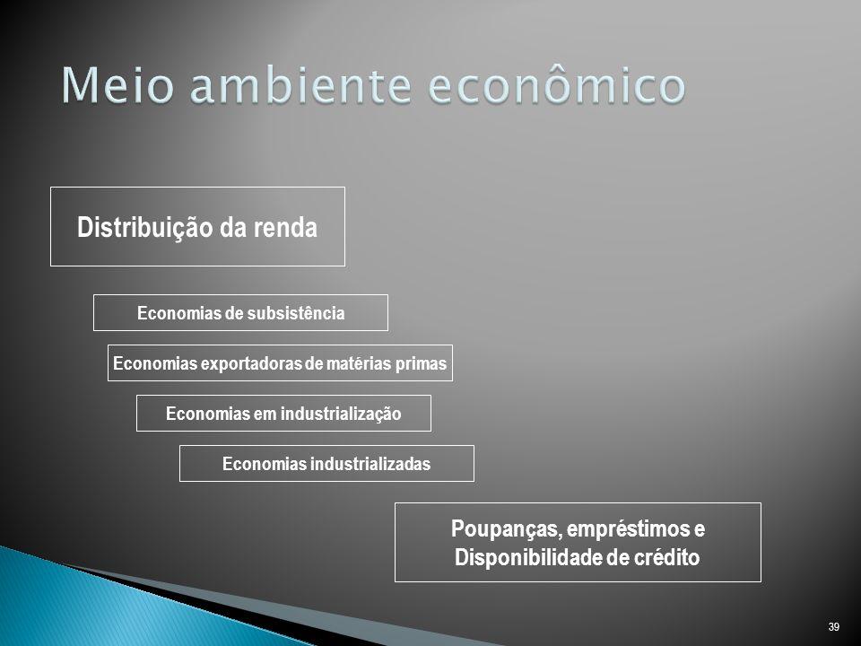 Meio ambiente econômico
