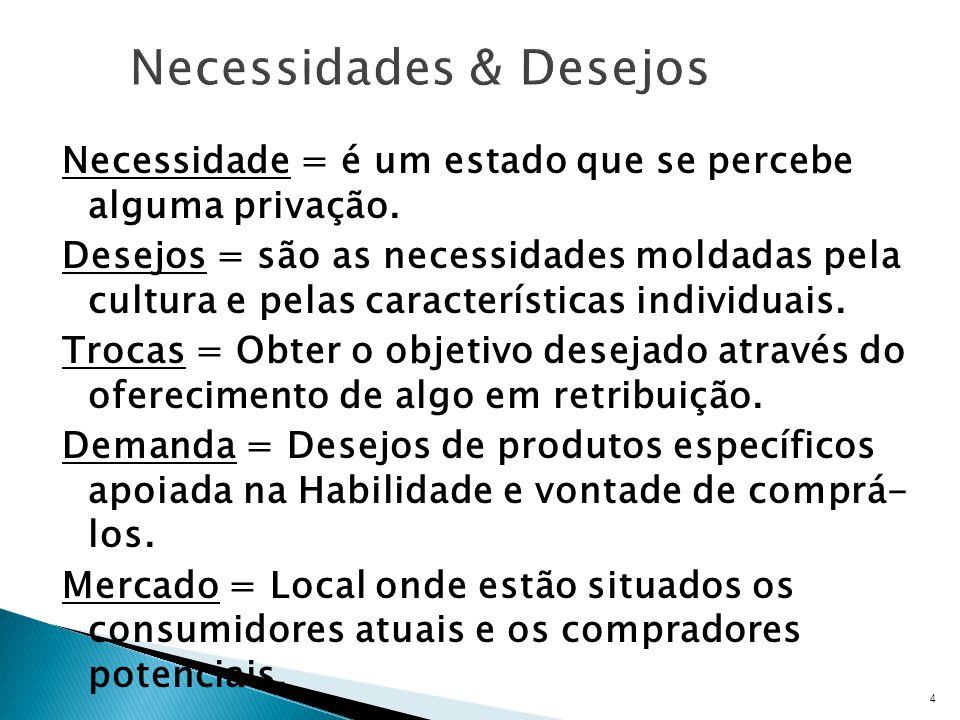Necessidades & Desejos