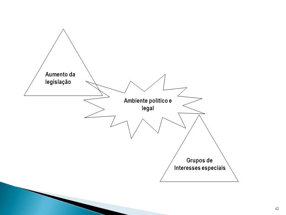 Aumento da legislação Ambiente político e legal Grupos de Interesses especiais