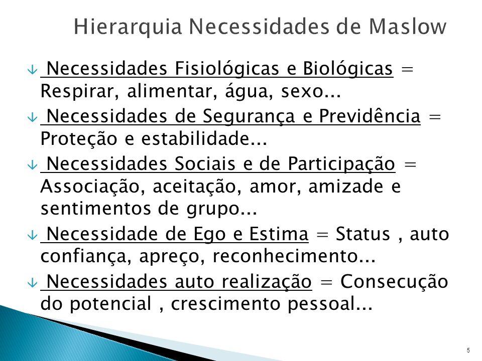 Hierarquia Necessidades de Maslow
