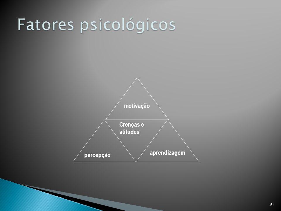 Fatores psicológicos motivação Crenças e atitudes aprendizagem