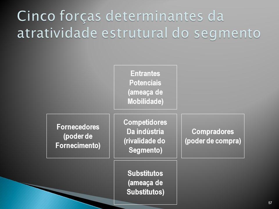 Cinco forças determinantes da atratividade estrutural do segmento