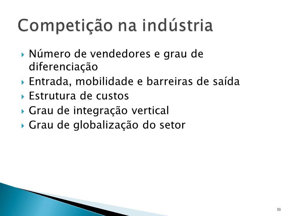 Competição na indústria