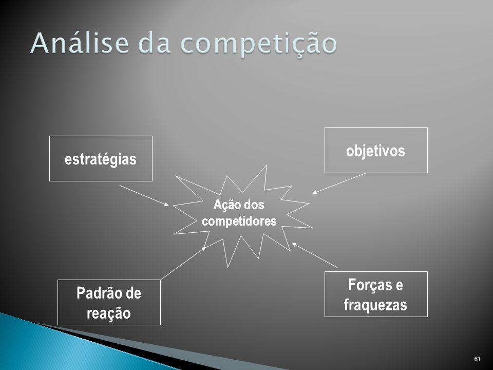 Análise da competição objetivos estratégias Forças e Padrão de