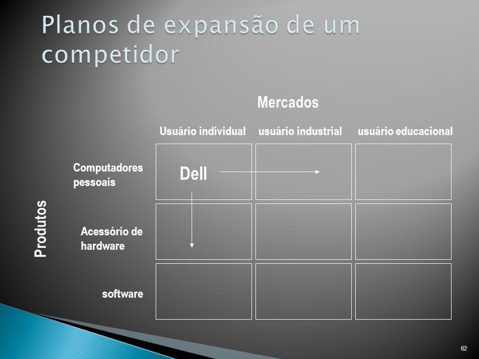 Planos de expansão de um competidor