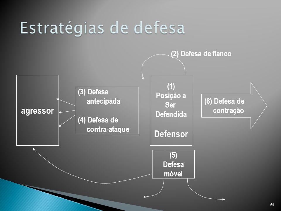 Estratégias de defesa agressor Defensor (2) Defesa de flanco (1)