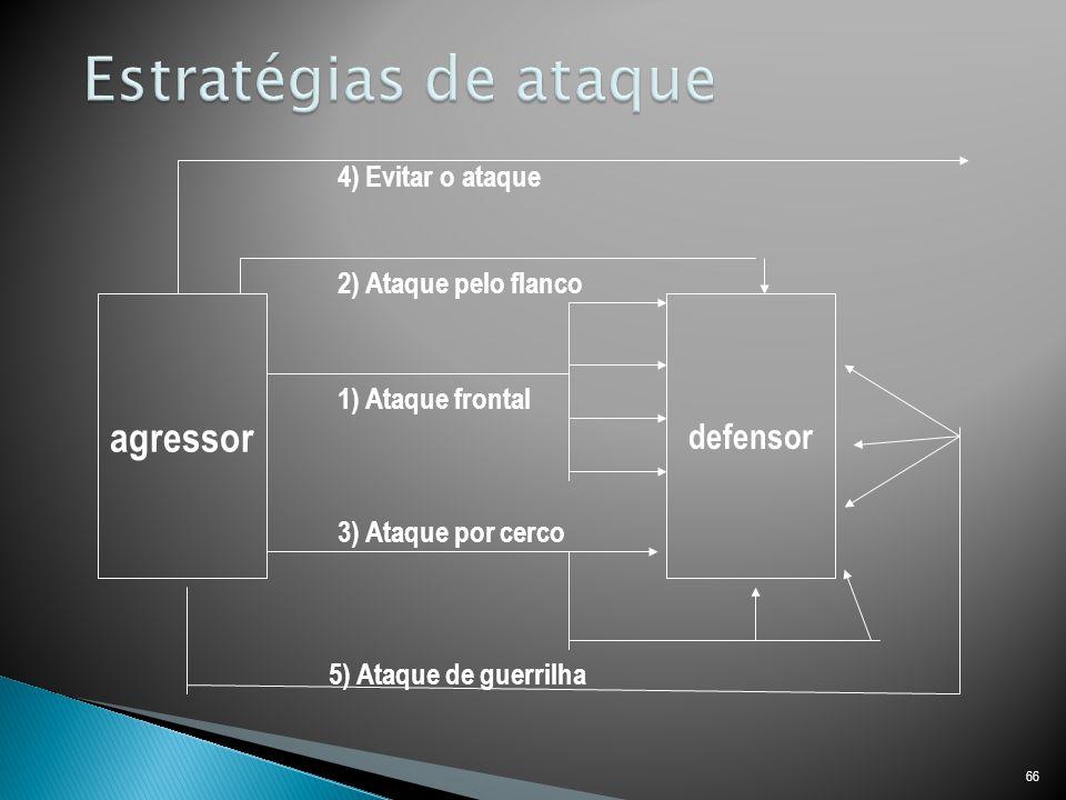 Estratégias de ataque agressor defensor 4) Evitar o ataque