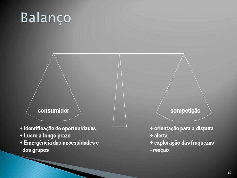 Balanço consumidor competição + Identificação de oportunidades