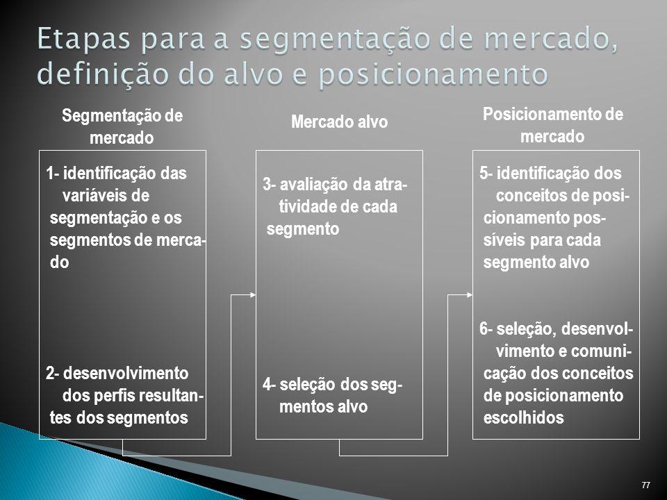 Etapas para a segmentação de mercado, definição do alvo e posicionamento