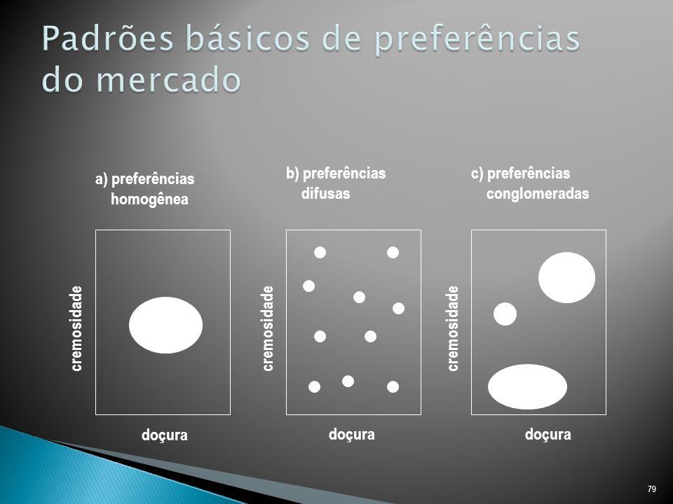 Padrões básicos de preferências do mercado