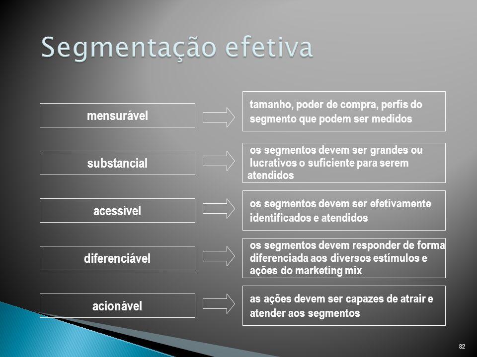 Segmentação efetiva mensurável substancial acessível diferenciável