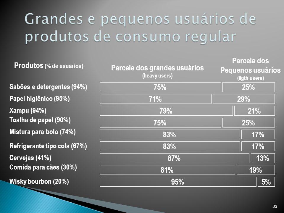 Grandes e pequenos usuários de produtos de consumo regular